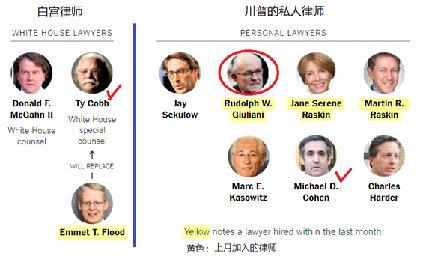 """河边 评述""""警长战总统""""之荒诞(56-9)律师朱利安尼(60) 强人崇拜与法治"""
